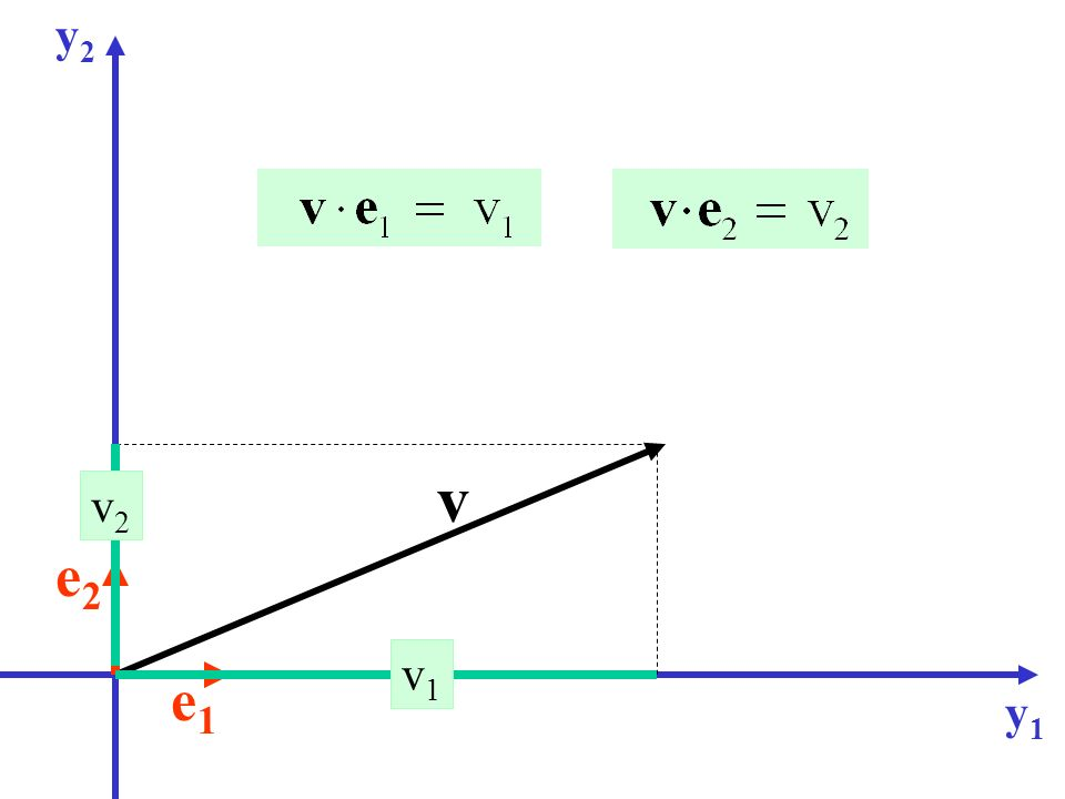 Versori degli assi y2 v v2 e2 v1 e1 y1