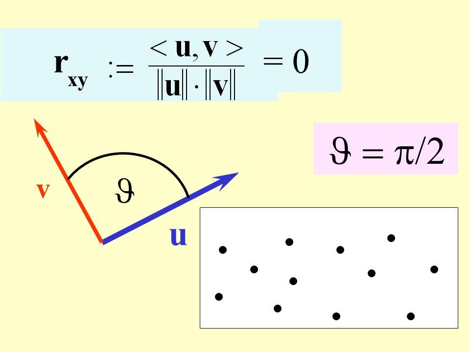 Correlazione nulla = 0 r xy v J = p/2 J u
