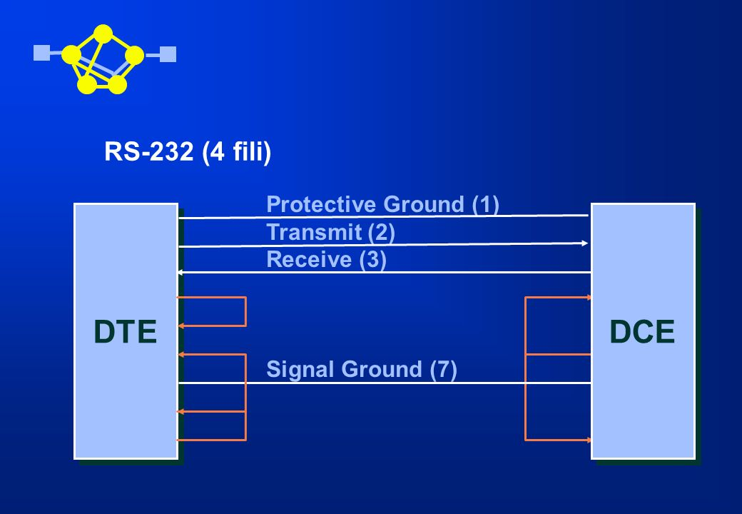 DTE DCE RS-232 (4 fili) Protective Ground (1) Transmit (2) Receive (3)