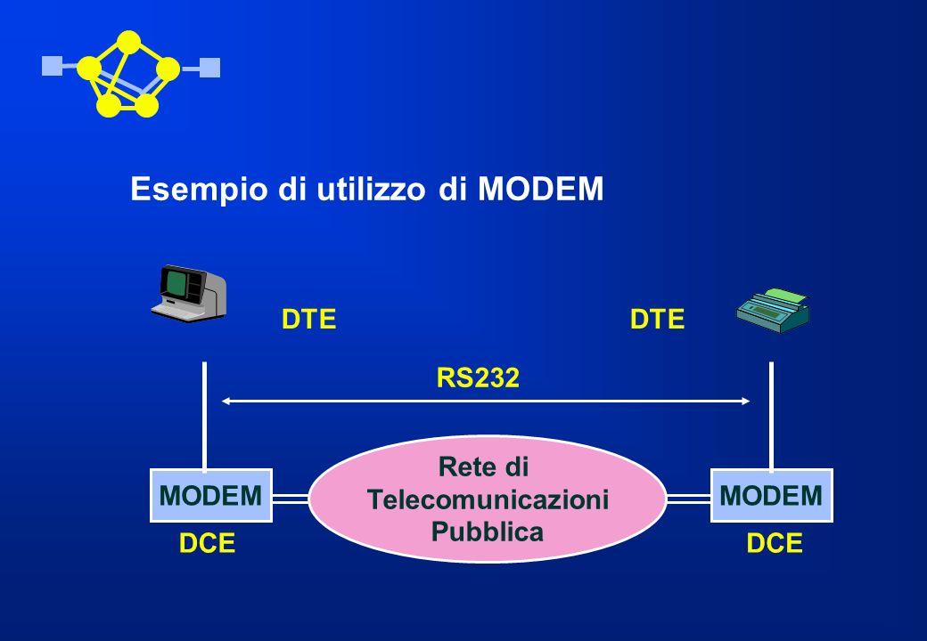 Esempio di utilizzo di MODEM