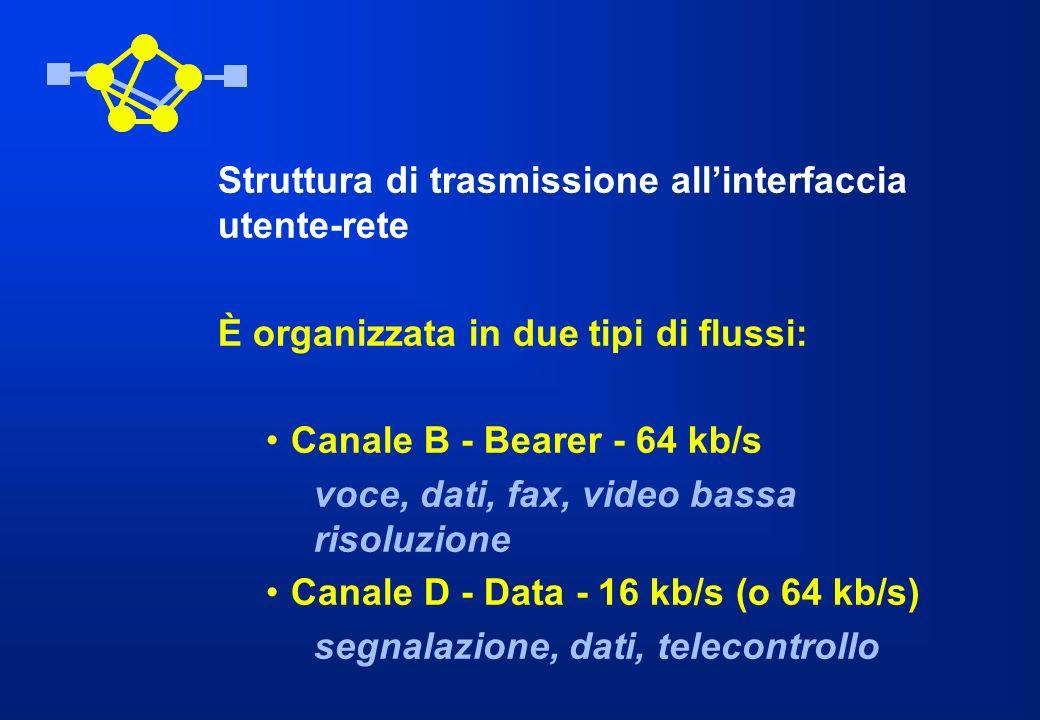Struttura di trasmissione all'interfaccia utente-rete