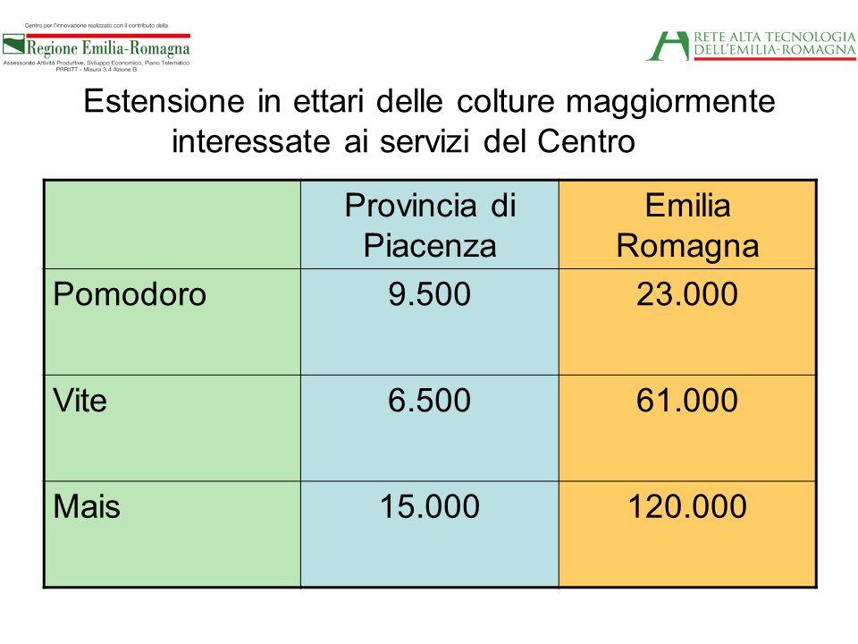 Estensione in ettari delle colture maggiormente interessate ai servizi del Centro