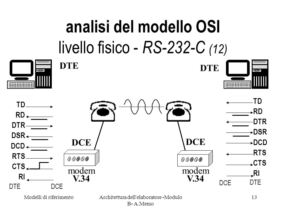analisi del modello OSI livello fisico - RS-232-C (12)