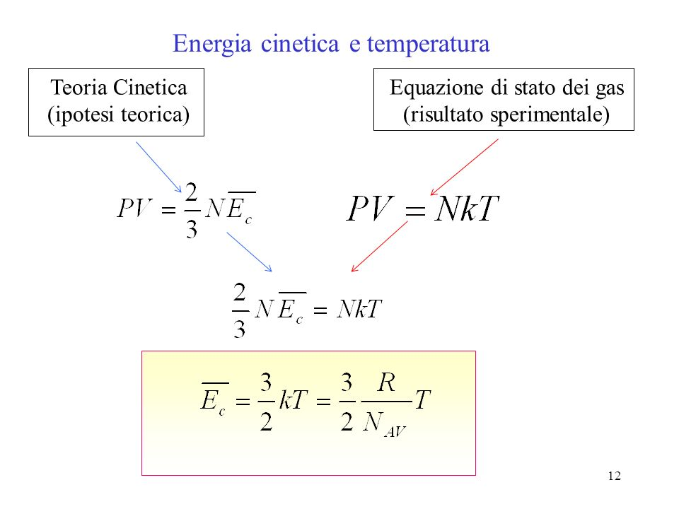 Energia cinetica e temperatura