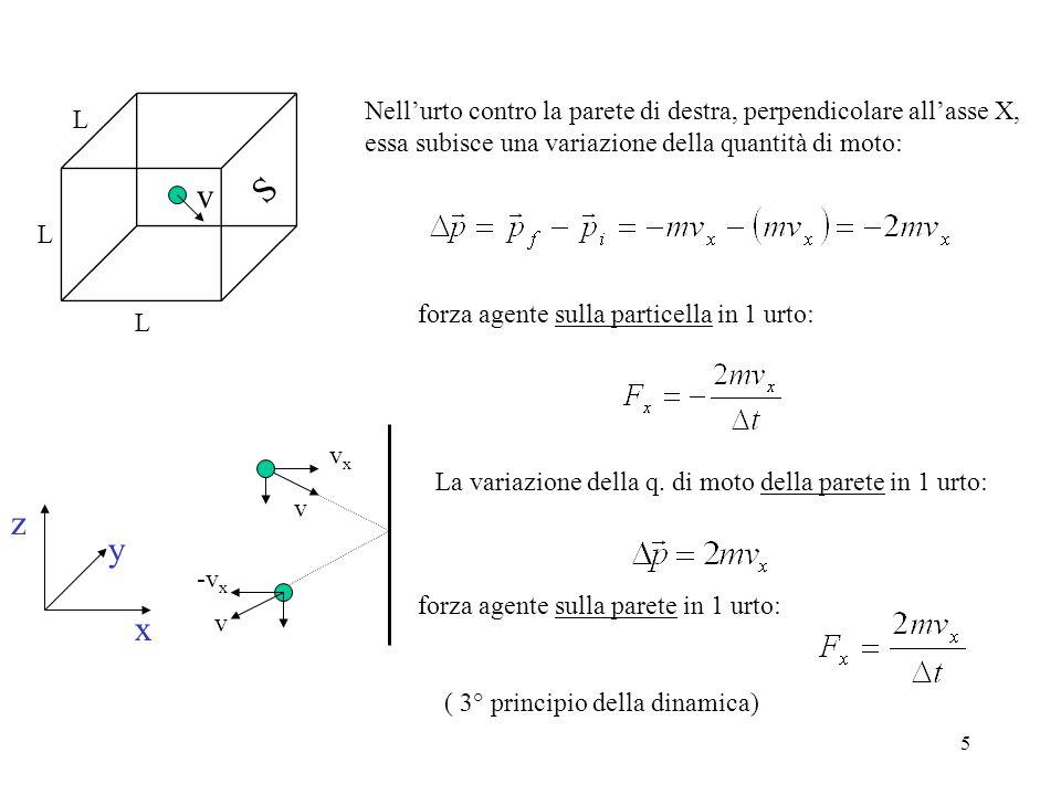 Nell'urto contro la parete di destra, perpendicolare all'asse X, essa subisce una variazione della quantità di moto:
