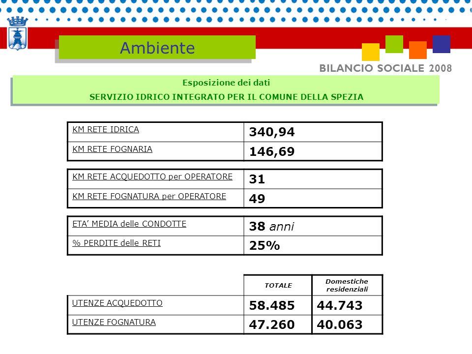 AmbienteBILANCIO SOCIALE 2008. Esposizione dei dati. SERVIZIO IDRICO INTEGRATO PER IL COMUNE DELLA SPEZIA.