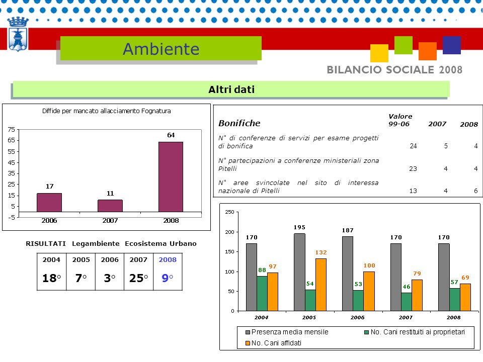 Ambiente BILANCIO SOCIALE 2008 18° 7° 3° 25° 9° Altri dati Bonifiche