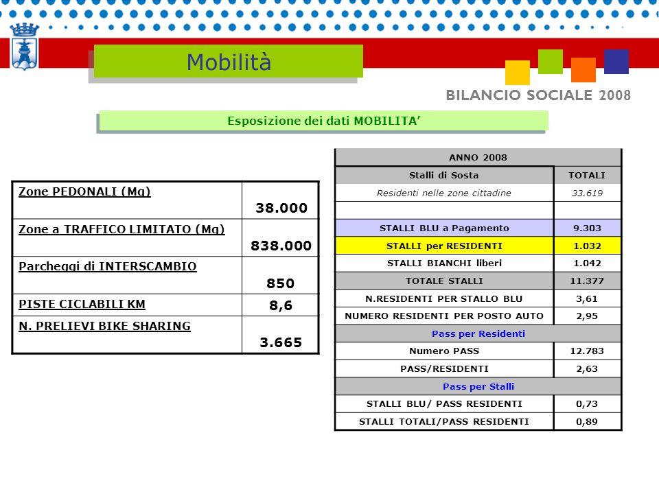 Mobilità BILANCIO SOCIALE 2008 38.000 838.000 850 8,6 3.665