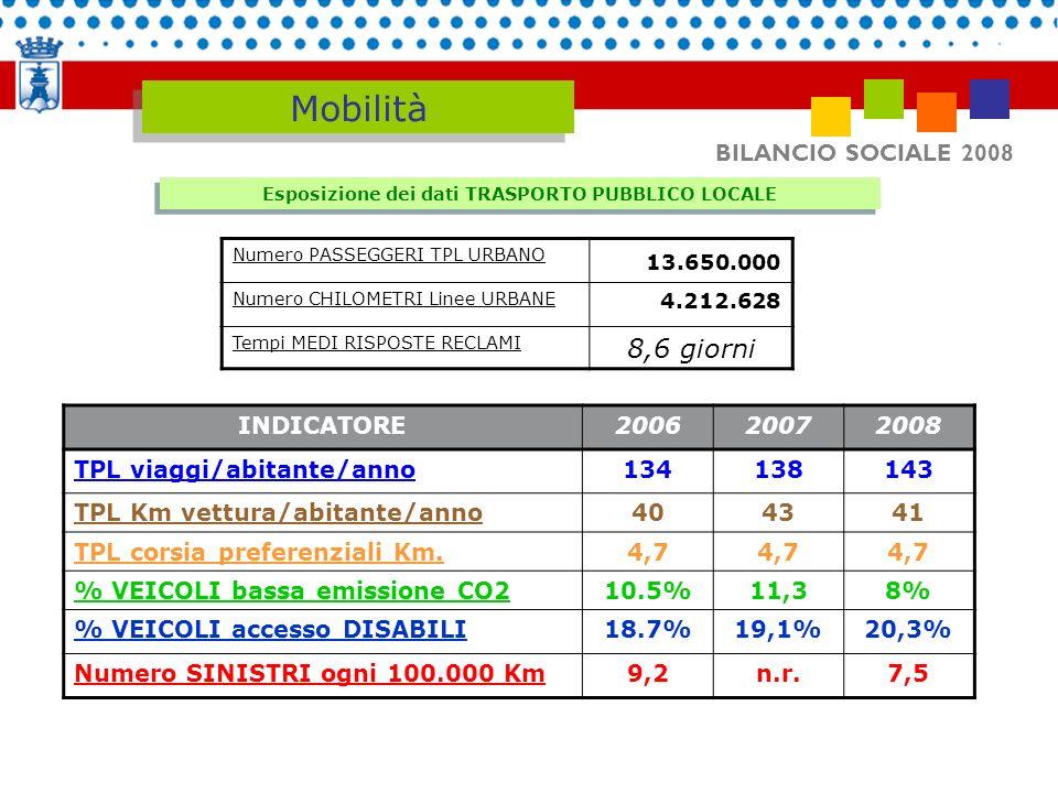 Esposizione dei dati TRASPORTO PUBBLICO LOCALE
