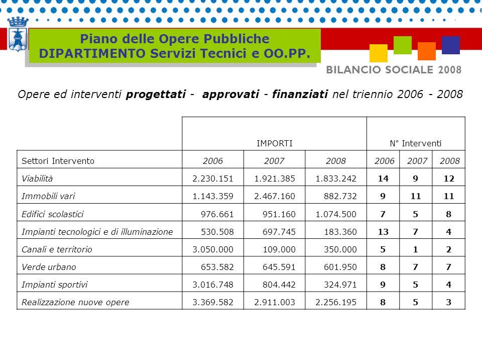 Piano delle Opere Pubbliche DIPARTIMENTO Servizi Tecnici e OO.PP.