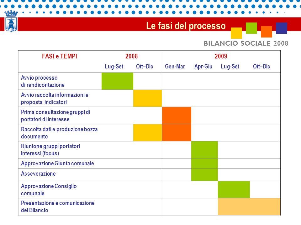 Le fasi del processo BILANCIO SOCIALE 2008 FASI e TEMPI 2008 2009