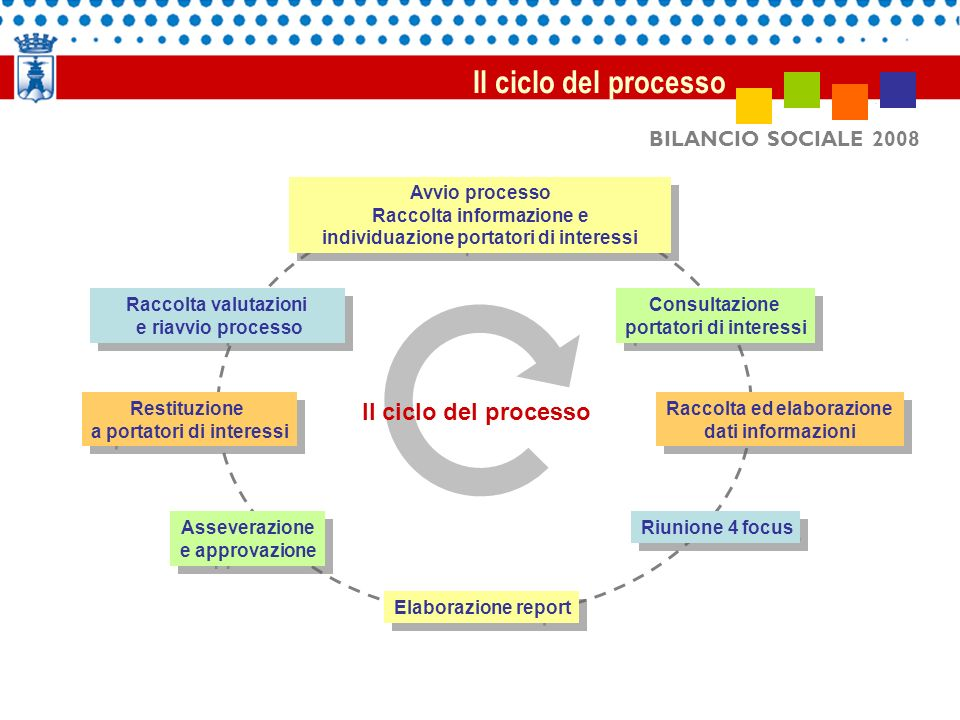 Il ciclo del processo Il ciclo del processo BILANCIO SOCIALE 2008