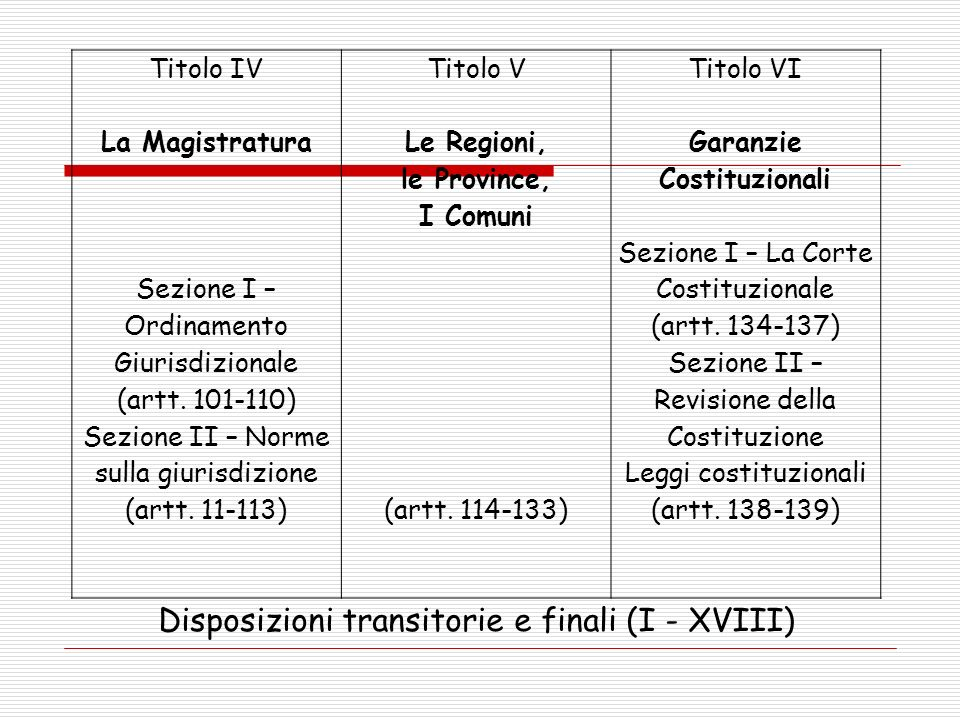 Disposizioni transitorie e finali (I - XVIII)