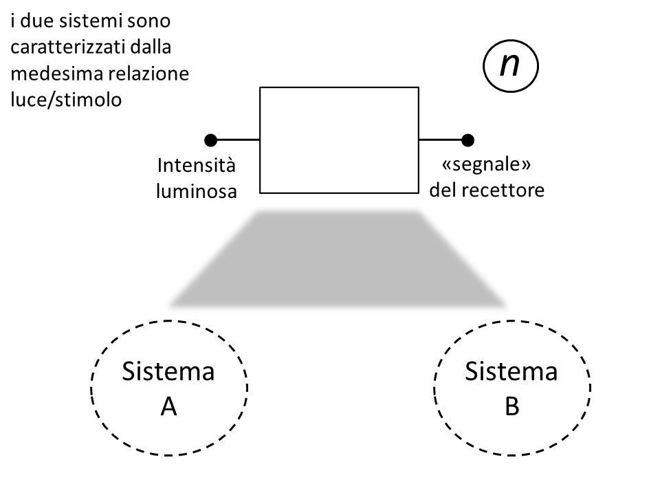 «segnale» del recettore