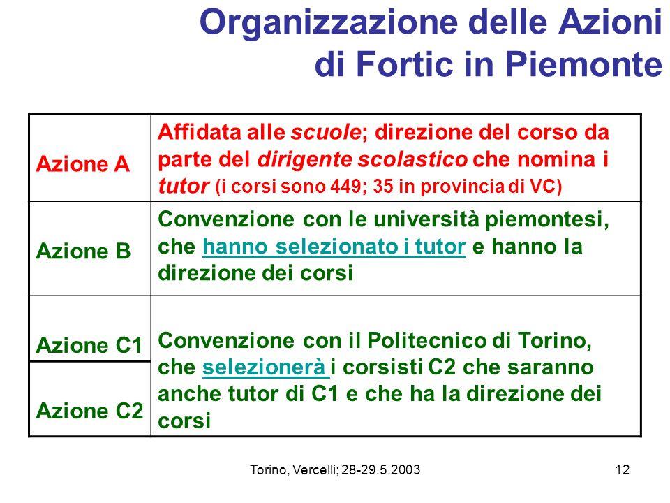 Organizzazione delle Azioni di Fortic in Piemonte