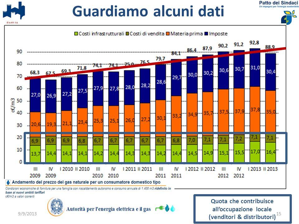 Guardiamo alcuni dati Quota che contribuisce all'occupazione locale (venditori & distributori) 9/9/2013.