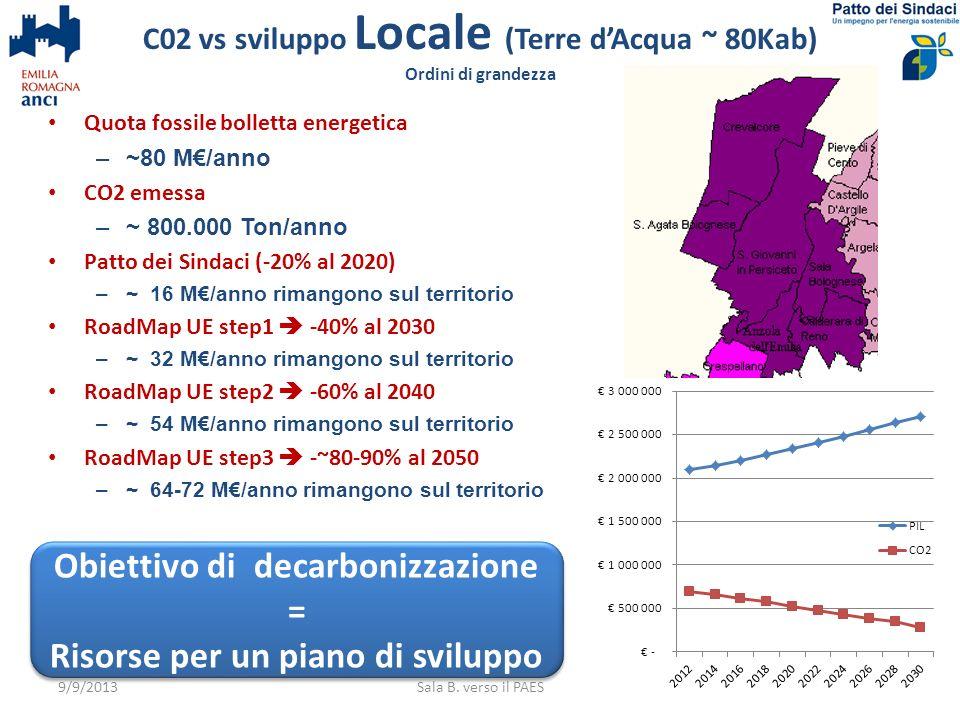 C02 vs sviluppo Locale (Terre d'Acqua ~ 80Kab) Ordini di grandezza