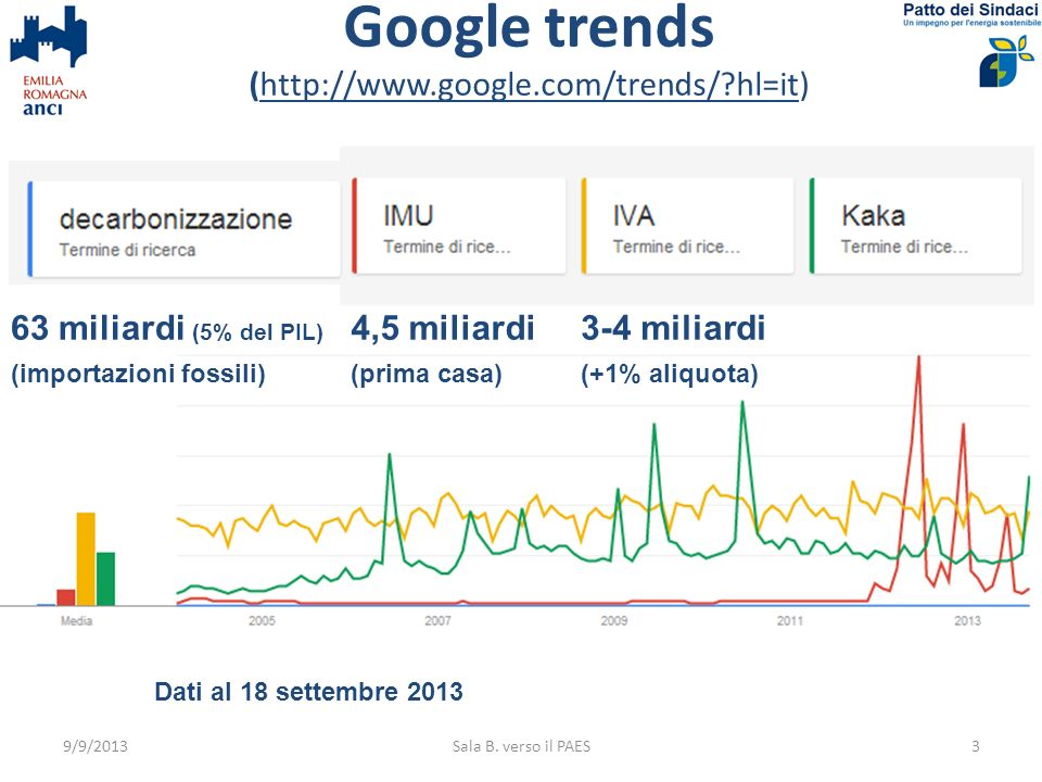 Google trends (http://www.google.com/trends/ hl=it)