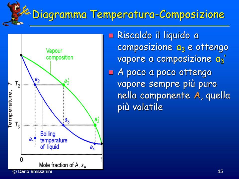 Diagramma Temperatura-Composizione