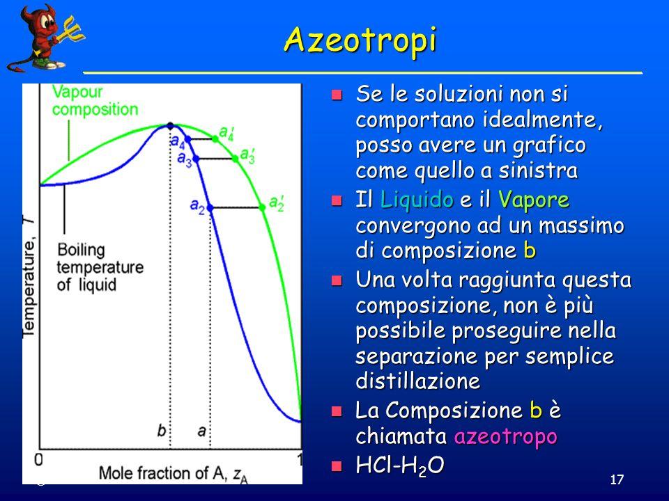 Azeotropi Se le soluzioni non si comportano idealmente, posso avere un grafico come quello a sinistra.