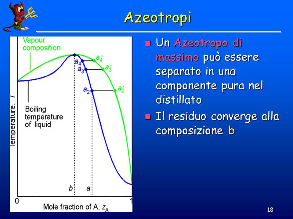 Azeotropi Un Azeotropo di massimo può essere separato in una componente pura nel distillato. Il residuo converge alla composizione b.
