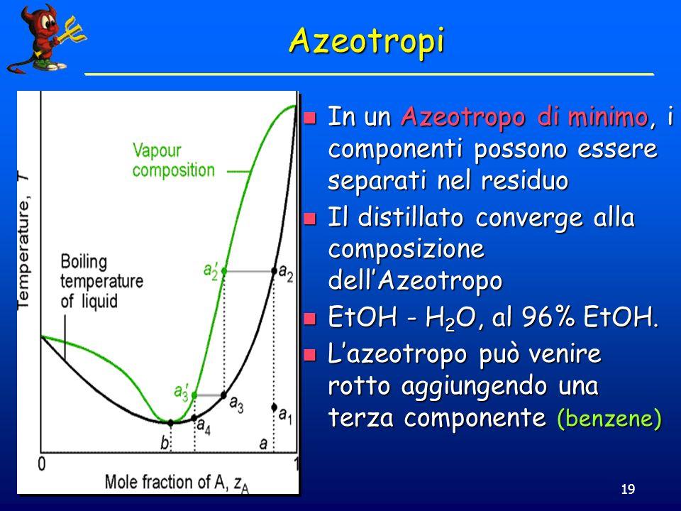 Azeotropi In un Azeotropo di minimo, i componenti possono essere separati nel residuo. Il distillato converge alla composizione dell'Azeotropo.