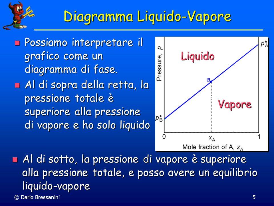 Diagramma Liquido-Vapore