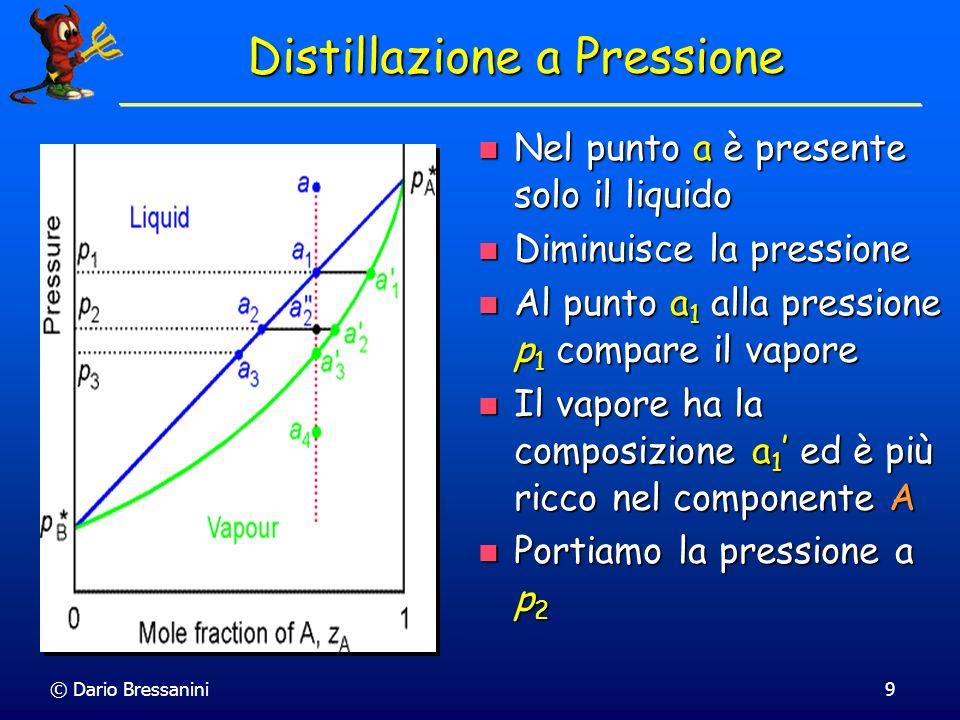 Distillazione a Pressione