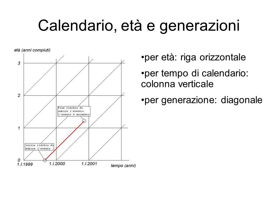 Calendario, età e generazioni