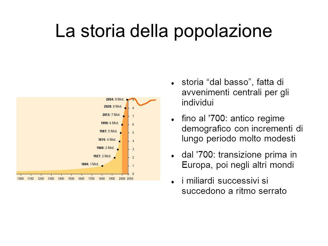 La storia della popolazione