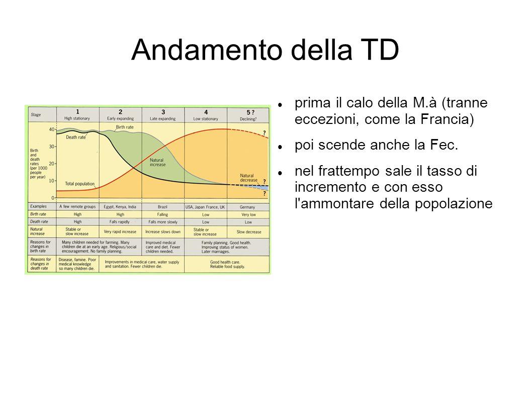 Andamento della TD prima il calo della M.à (tranne eccezioni, come la Francia) poi scende anche la Fec.