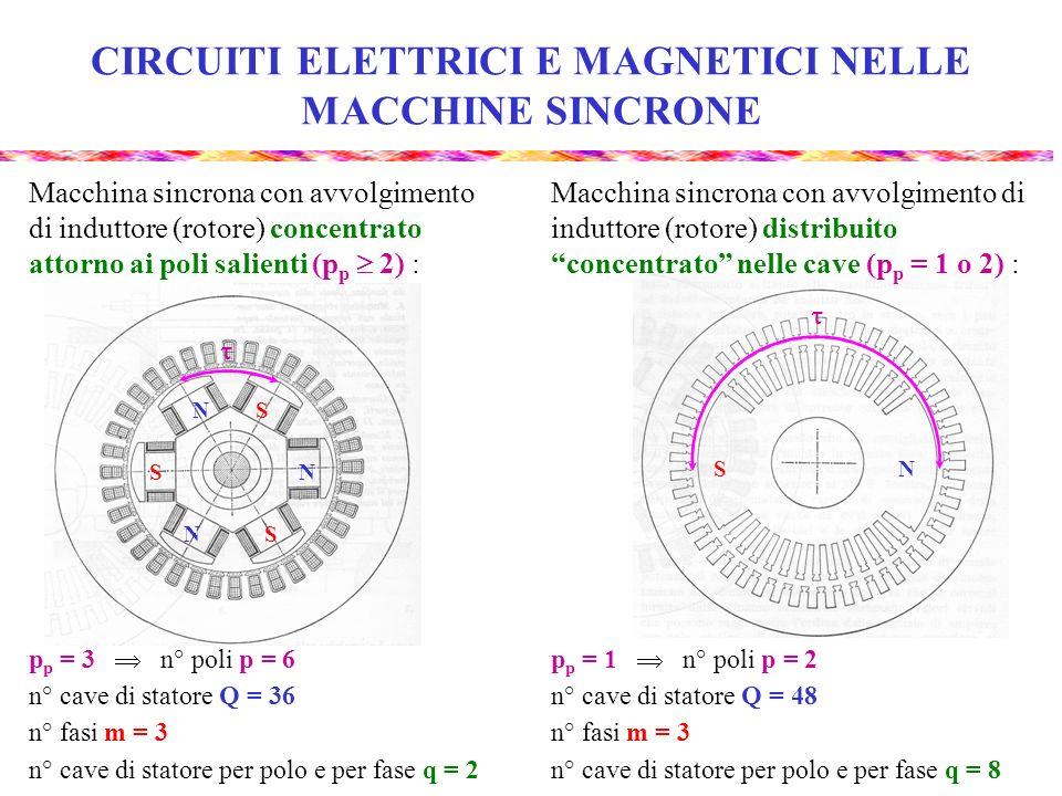 CIRCUITI ELETTRICI E MAGNETICI NELLE MACCHINE SINCRONE