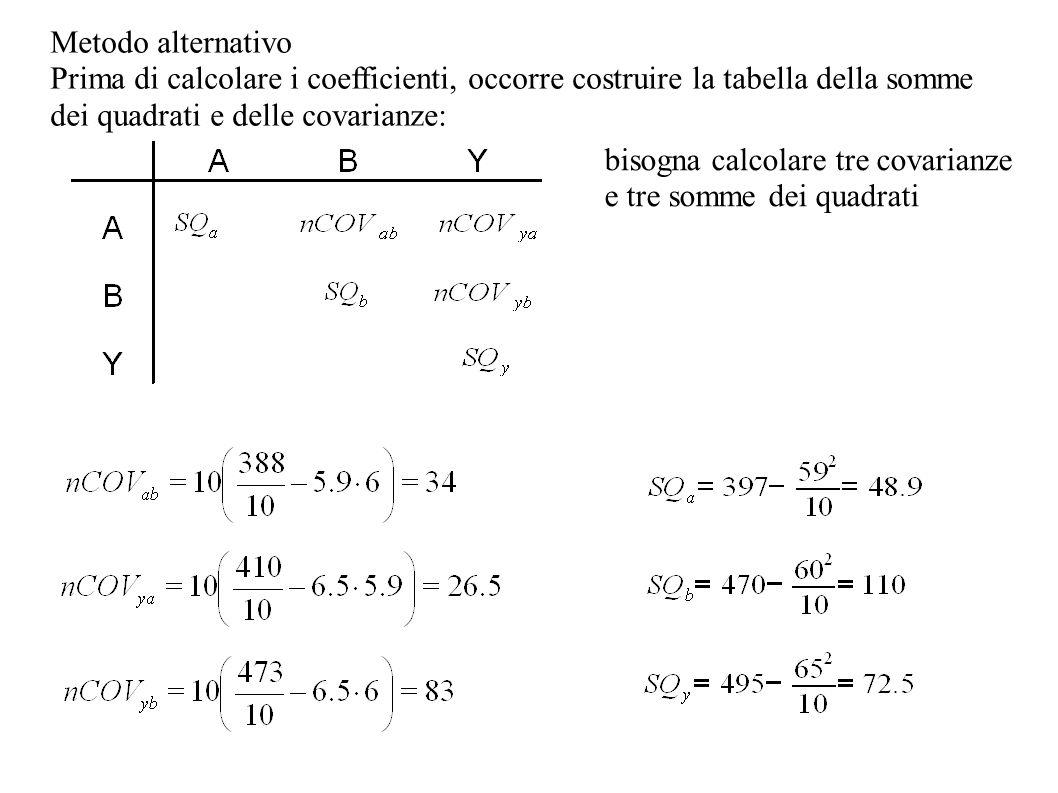 Metodo alternativo Prima di calcolare i coefficienti, occorre costruire la tabella della somme dei quadrati e delle covarianze: