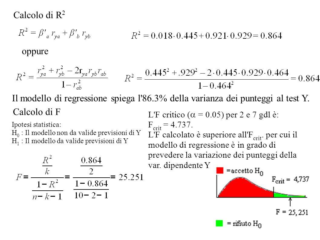 Calcolo di R2 oppure. Il modello di regressione spiega l 86.3% della varianza dei punteggi al test Y.