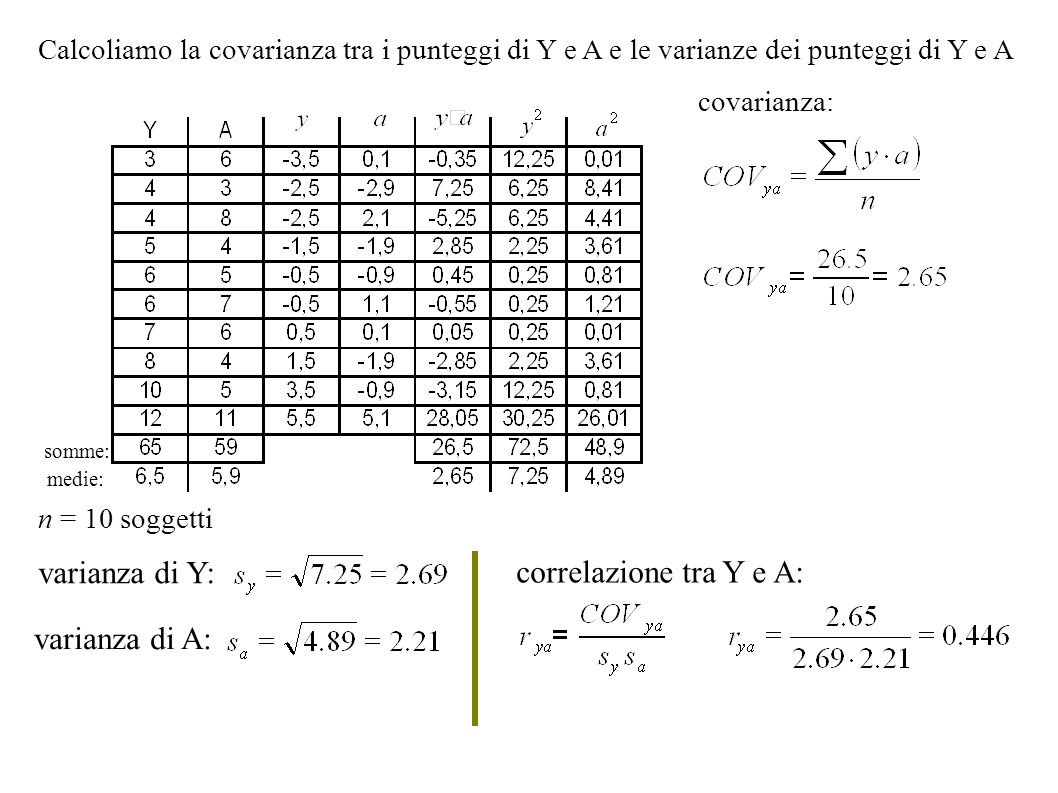 varianza di Y: correlazione tra Y e A: varianza di A: