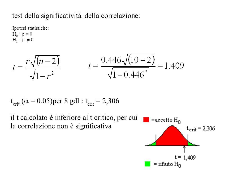 test della significatività della correlazione: