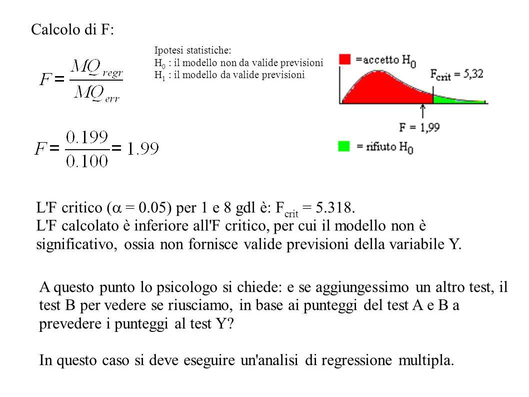 L F critico (a = 0.05) per 1 e 8 gdl è: Fcrit = 5.318.