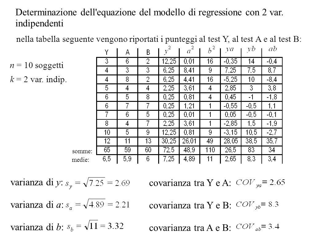 Determinazione dell equazione del modello di regressione con 2 var