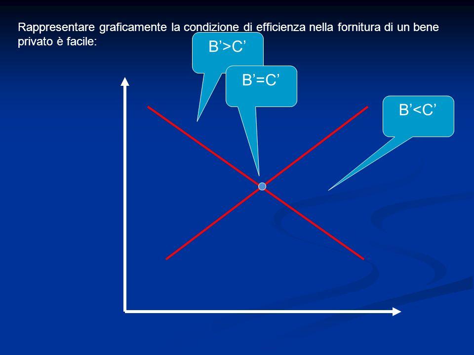 B'>C' B'=C' B'<C'