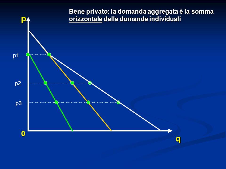 Bene privato: la domanda aggregata è la somma orizzontale delle domande individuali