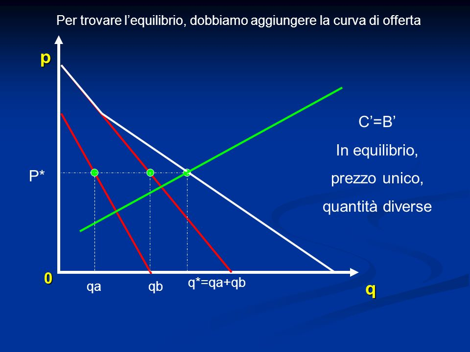 Per trovare l'equilibrio, dobbiamo aggiungere la curva di offerta