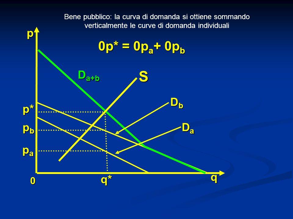 S 0p* = 0pa+ 0pb p Da+b Db p* pb Da pa q q*