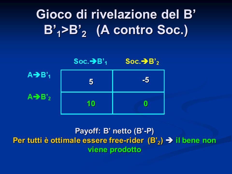 Gioco di rivelazione del B' B'1>B'2 (A contro Soc.)