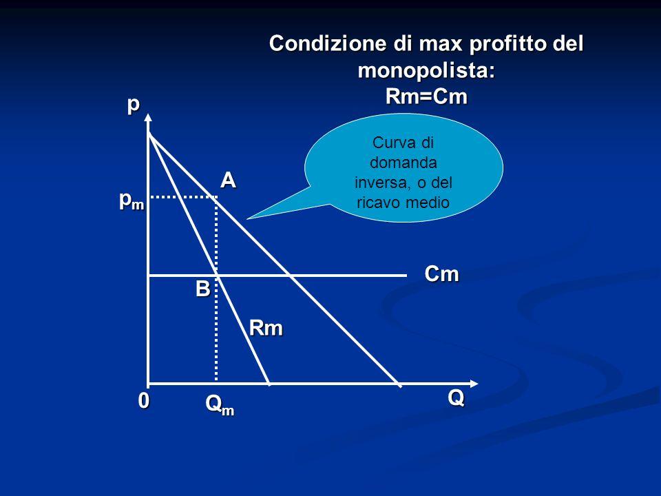 Condizione di max profitto del monopolista: Rm=Cm