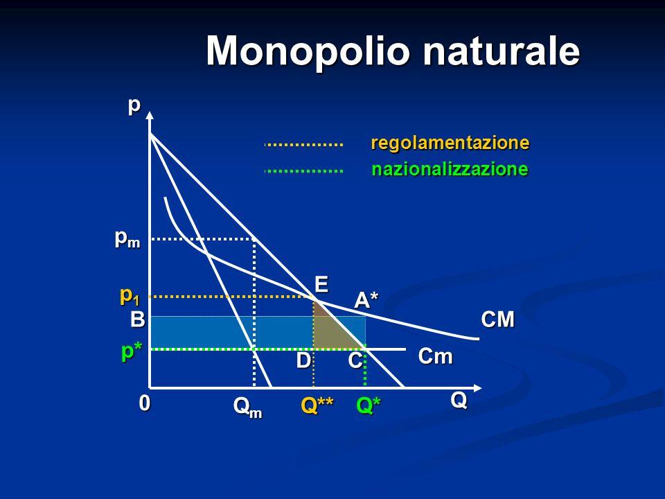 Monopolio naturale p pm E p1 A* B CM p* Cm D C Q Qm Q** Q*