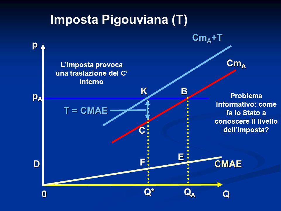 L'imposta provoca una traslazione del C' interno