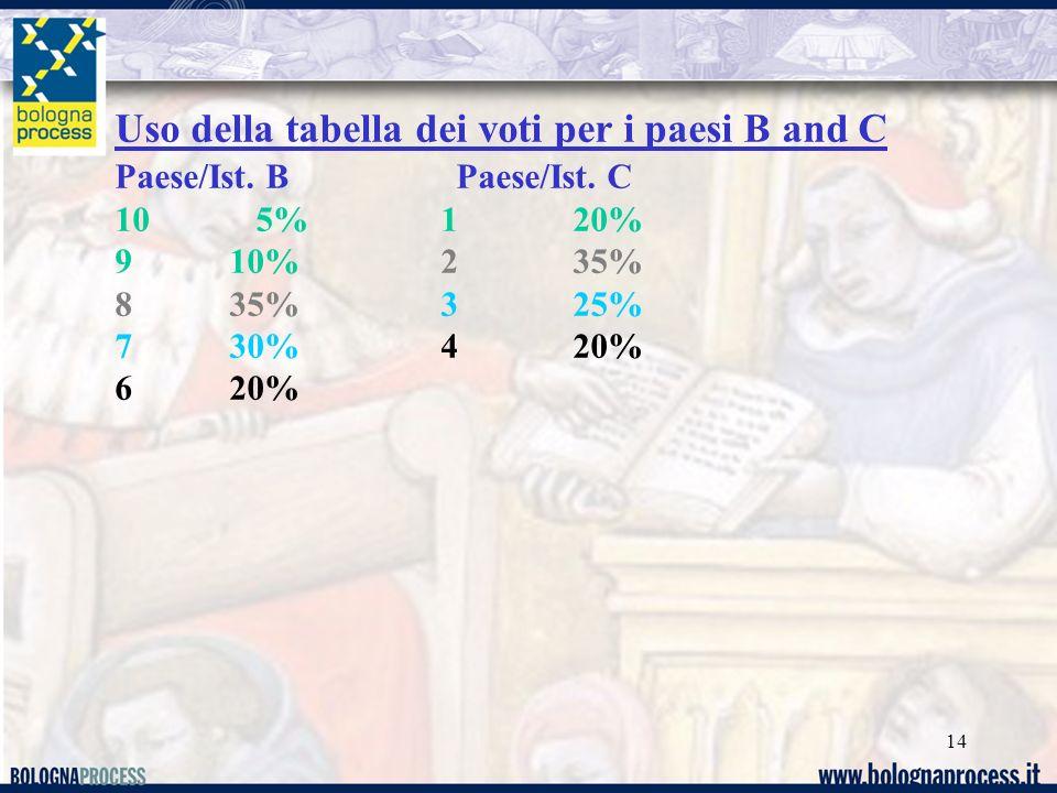 Uso della tabella dei voti per i paesi B and C