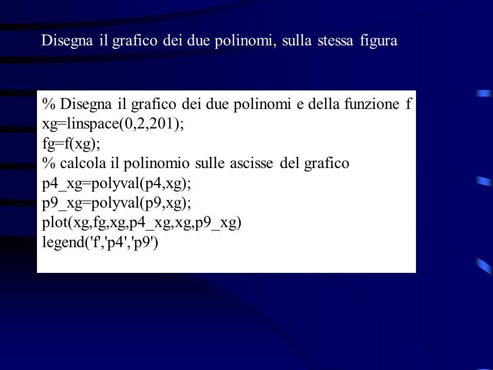 Disegna il grafico dei due polinomi, sulla stessa figura