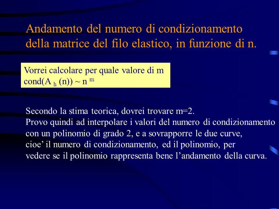 Andamento del numero di condizionamento della matrice del filo elastico, in funzione di n.