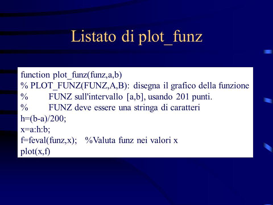 Listato di plot_funz function plot_funz(funz,a,b)